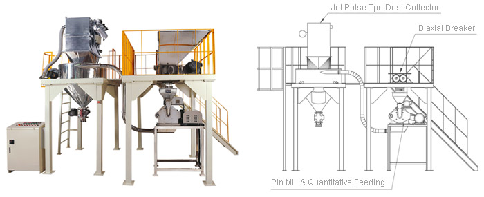 pin mill for various applications