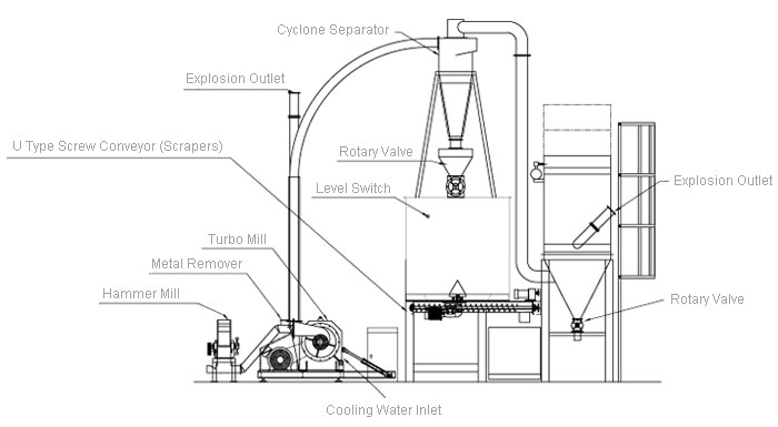paper recycling turnkey grinding system blue print
