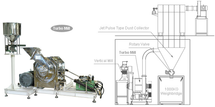 Powder processing equipment turnkey project system