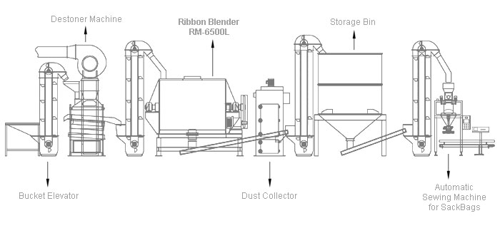 The Ribbon Blender and Mixer turnkey processing line designed and manufactured by Mill Powder Tech