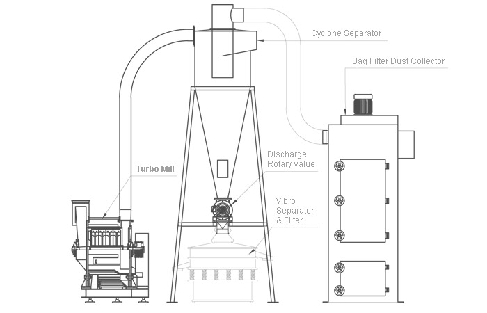 a excellent powder milling and grinding processing